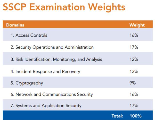 sscp certification certified practitioner security systems studying dumps